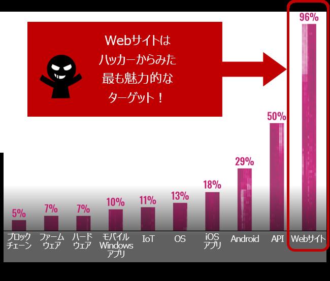 ハッカーがターゲットにしている対象のグラフデータ(The 2021 Hacker Reportより)